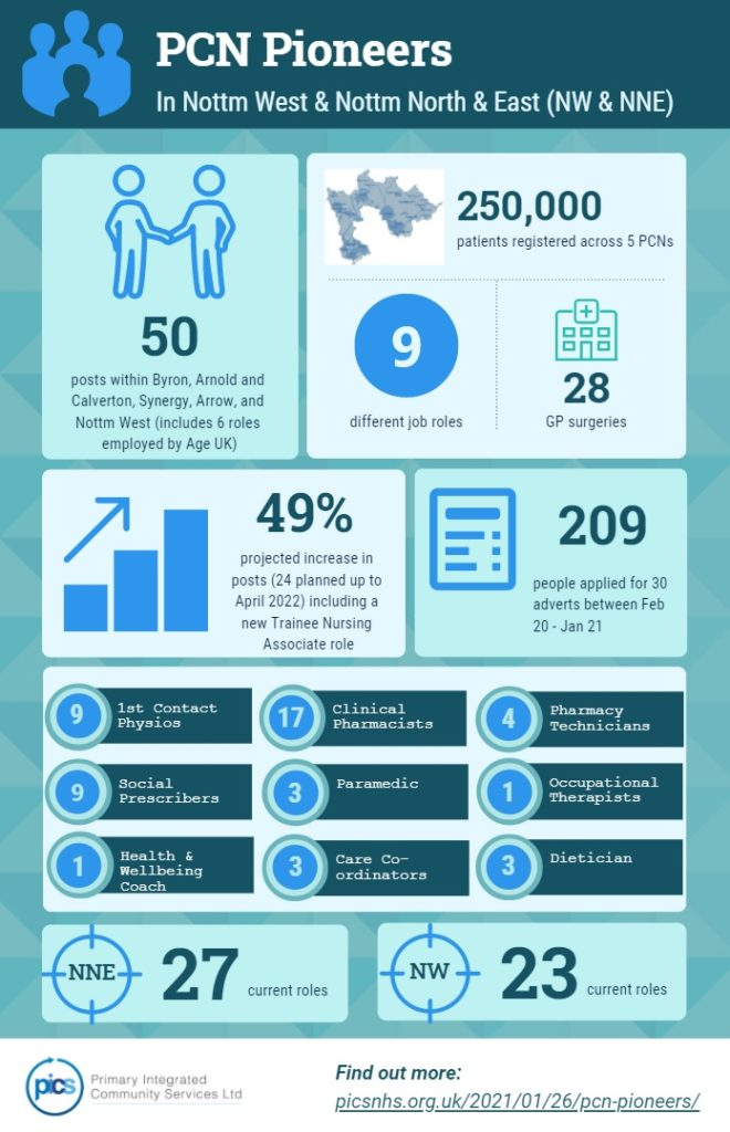 An Infographic highlighting new Primary Care Network roles