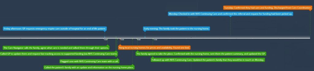 Timeline from a referral for Care Navigation to Discharge
